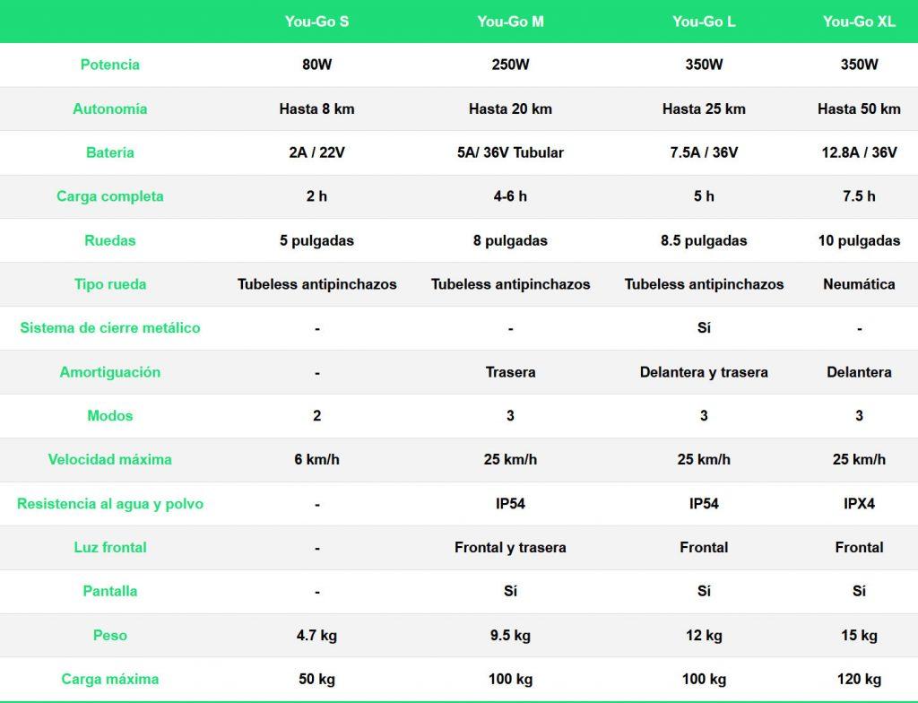 ¿Qué patín eléctrico comprar? Guía de compra y comparativa. Tabla comparativa de los patinetes eléctricos de Youin.